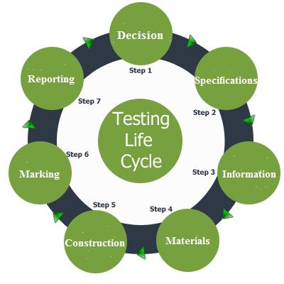 testing_life_cycle